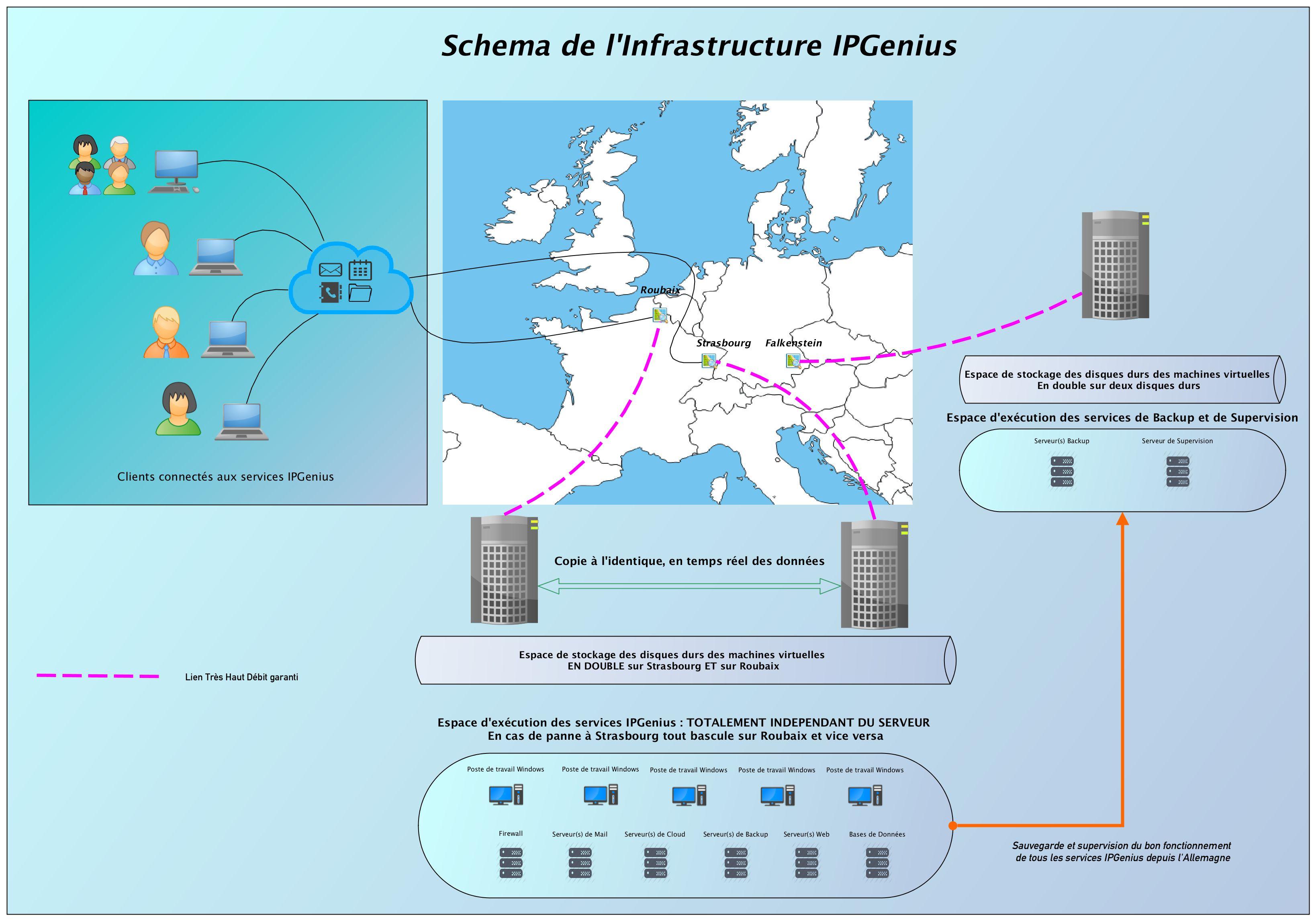 schema plateforme presentation client